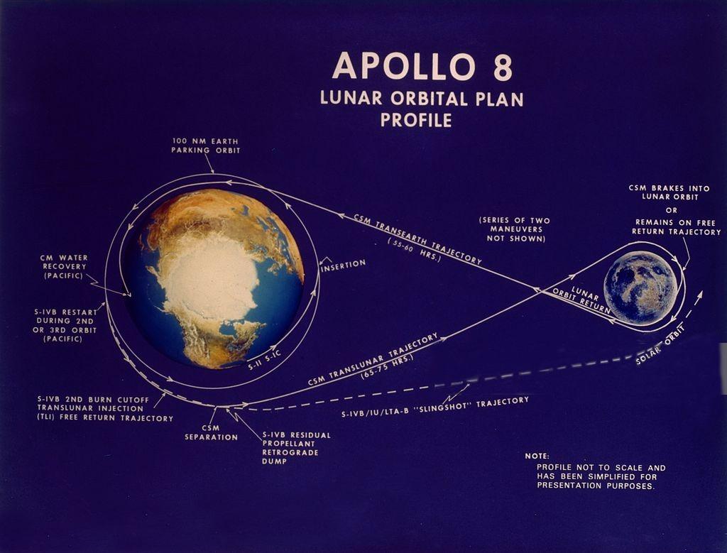 مسیر رفتوبرگشت به ماه در ماموریت آپولو 8 که به شکل ∞ یا عدد 8 انگلیسی است